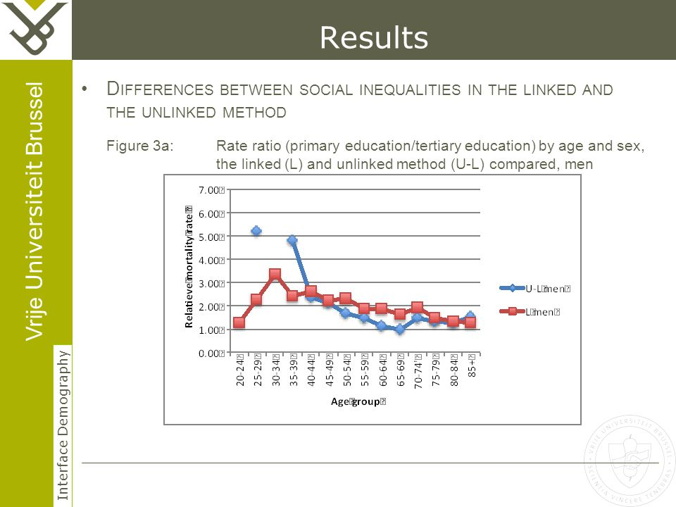Vrije Universiteit Brussel Interface Demography 19 Herhaling titel van presentatie Results D IFFERENCES BETWEEN SOCIAL INEQUALITIES IN THE LINKED AND THE UNLINKED METHOD Figure 3a: Rate ratio (primary education/tertiary education) by age and sex, the linked (L) and unlinked method (U-L) compared, men