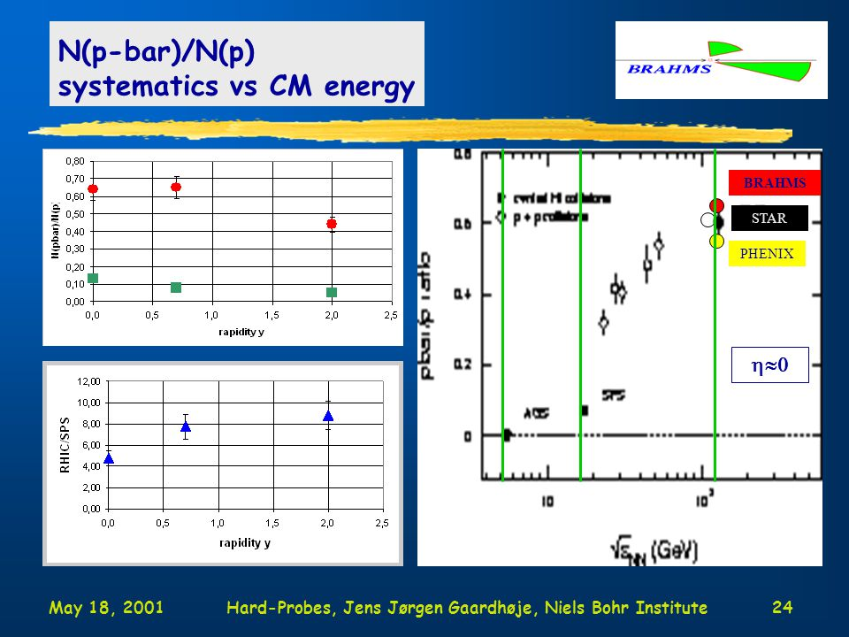 May 18, 2001Hard-Probes, Jens Jørgen Gaardhøje, Niels Bohr Institute24 N(p-bar)/N(p) systematics vs CM energy STAR PHENIX  BRAHMS