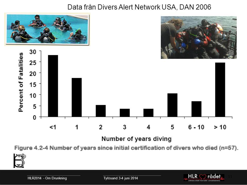 11 Data från Divers Alert Network USA, DAN 2006 HLR2014 - Om Drunkning Tylösand 3-4 juni 2014