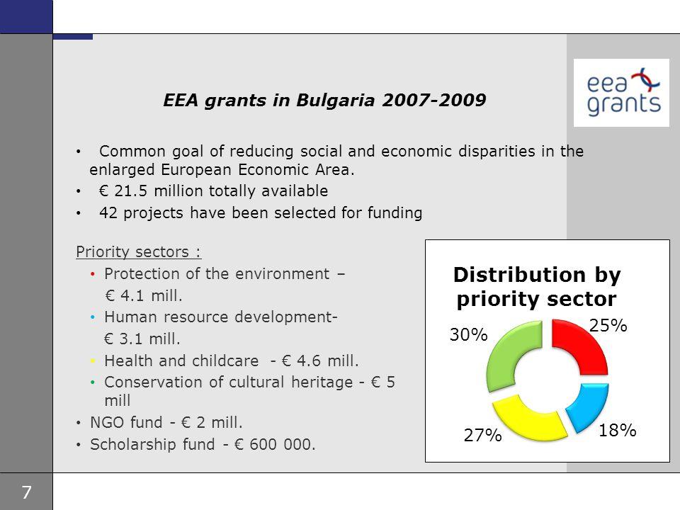 7 Ambassade, sted, tid og avsender Tema 16 pkt EEA grants in Bulgaria 2007-2009 Common goal of reducing social and economic disparities in the enlarge
