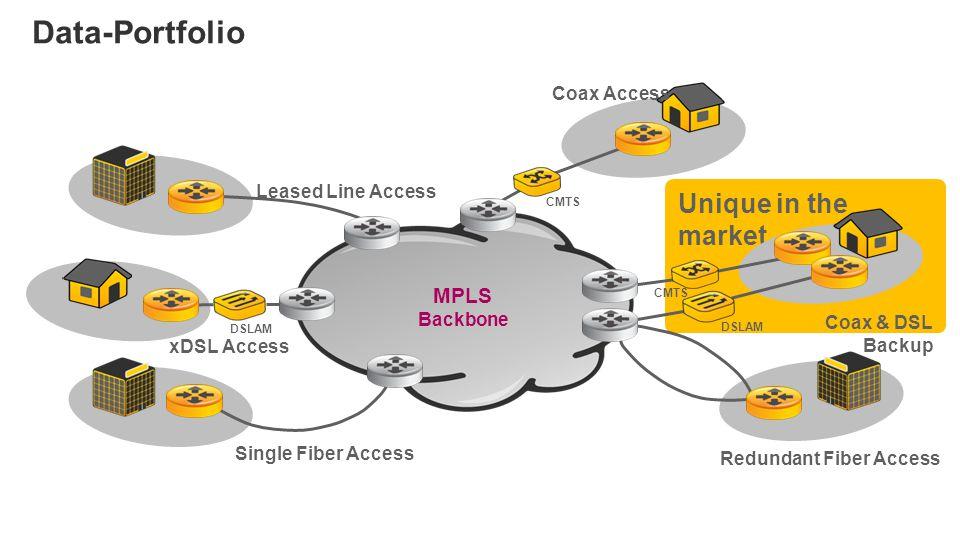 Unique in the market Data-Portfolio DSLAM CMTS DSLAM MPLS Backbone Coax & DSL Backup Redundant Fiber Access Single Fiber Access Leased Line Access xDSL Access Coax Access