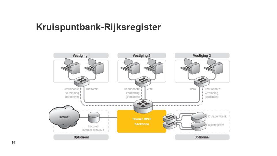 Kruispuntbank-Rijksregister 14