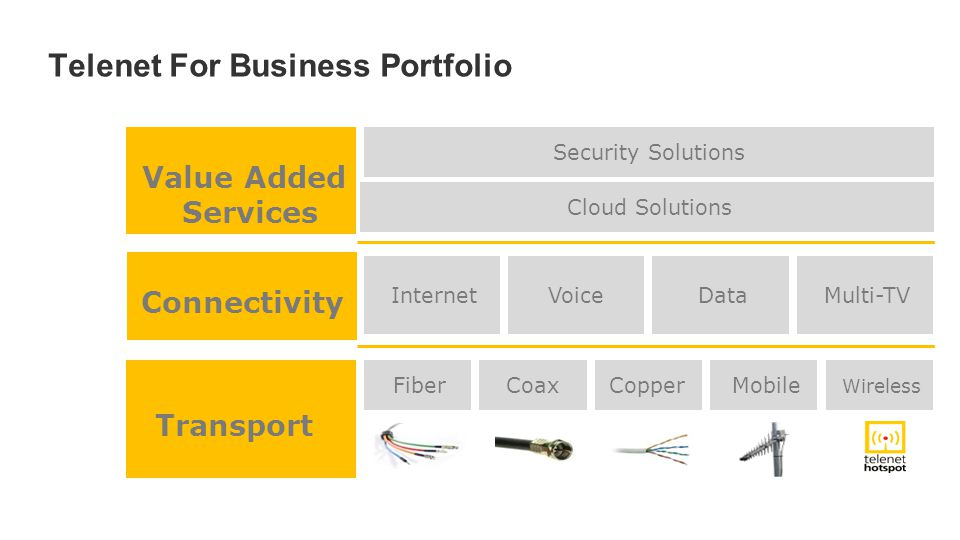 Telenet For Business Portfolio FiberCoaxCopper Mobile Wireless Security Solutions Cloud Solutions InternetVoice Data Multi-TV Transport Value Added Services Connectivity