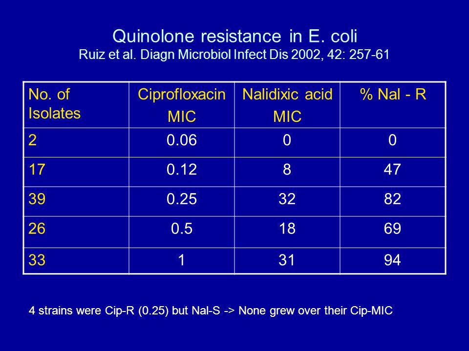 Quinolone resistance in E.coli Ruiz et al. Diagn Microbiol Infect Dis 2002, 42: 257-61 No.