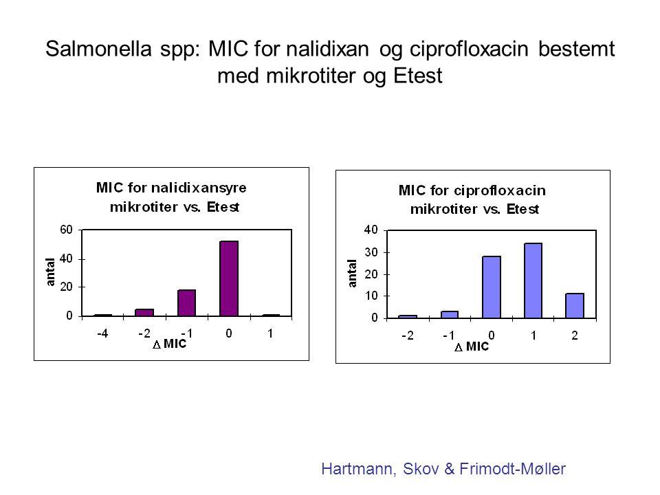 Salmonella spp: MIC for nalidixan og ciprofloxacin bestemt med mikrotiter og Etest Hartmann, Skov & Frimodt-Møller