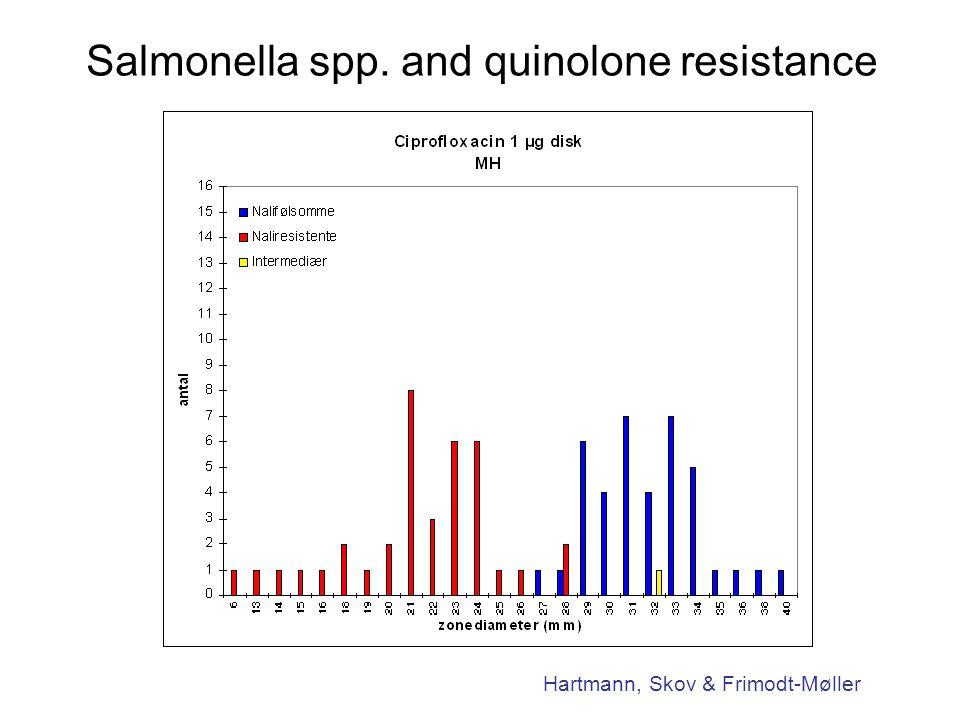Salmonella spp. and quinolone resistance Hartmann, Skov & Frimodt-Møller