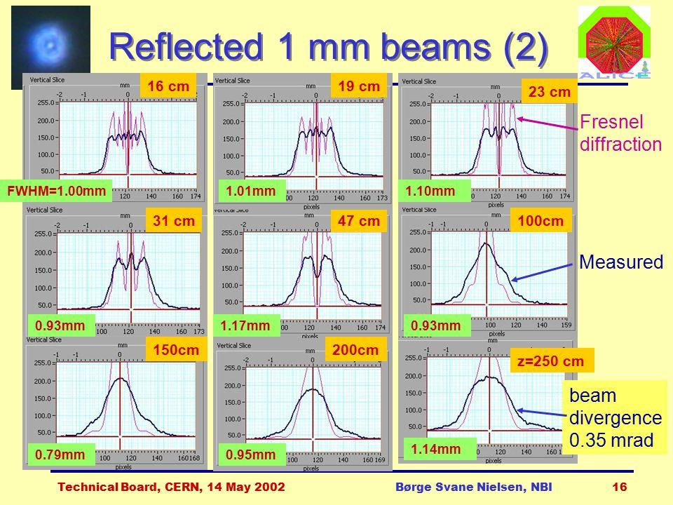 Technical Board, CERN, 14 May 2002Børge Svane Nielsen, NBI16 Reflected 1 mm beams (2) 16 cm 47 cm FWHM=1.00mm 1.17mm0.93mm 19 cm 1.01mm 23 cm 1.10mm 3