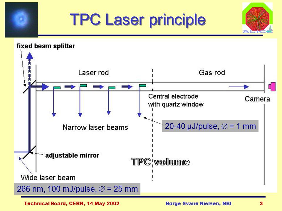 Technical Board, CERN, 14 May 2002Børge Svane Nielsen, NBI3 TPC Laser principle 20-40 μJ/pulse,  = 1 mm 266 nm, 100 mJ/pulse,  = 25 mm