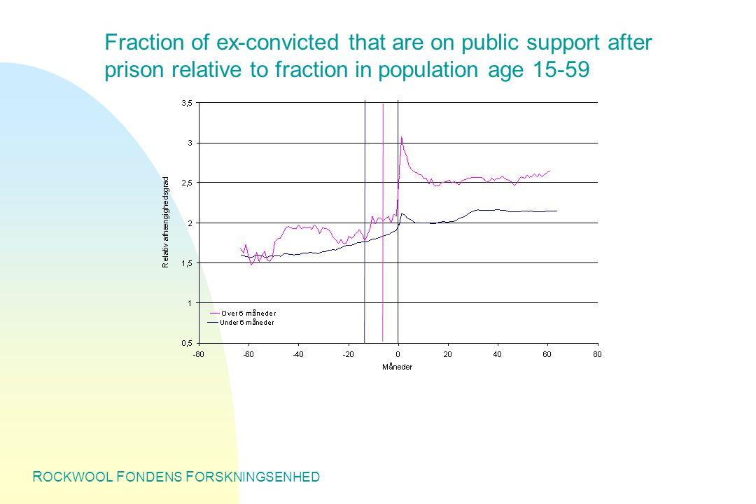 R OCKWOOL F ONDENS F ORSKNINGSENHED Fraction of ex-convicted that are on public support after prison relative to fraction in population age 15-59