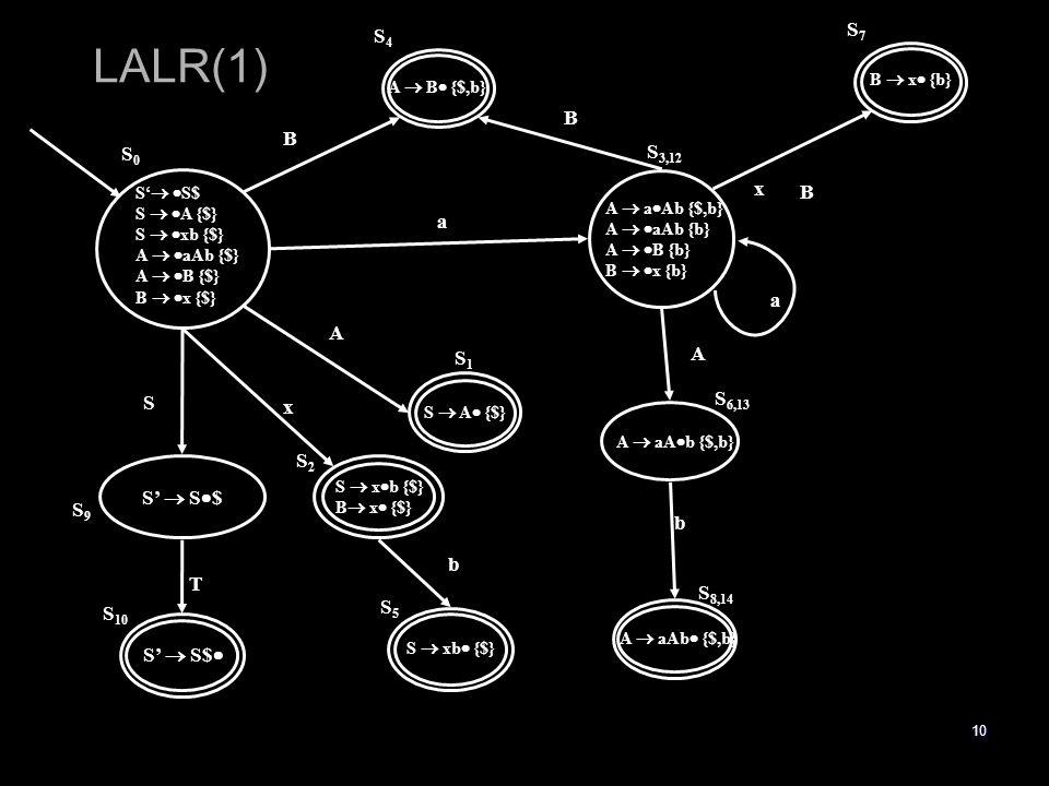 10 A  B  {$,b} A  a  Ab {$,b} A   aAb {b} A   B {b} B   x {b} S  A  {$} S  x  b {$} B  x  {$} A  aA  b {$,b} S  xb  {$} A  aAb  {$,b} S4S4 S 3,12 S1S1 S2S2 S5S5 S 8,14 S 6,13 B B a A b A x b S'   S$ S   A {$} S   xb {$} A   aAb {$} A   B {$} B   x {$} S0S0 S'  S  $ S'  S$  S 10 S9S9 T S B  x  {b} S7S7 x B a LALR(1)