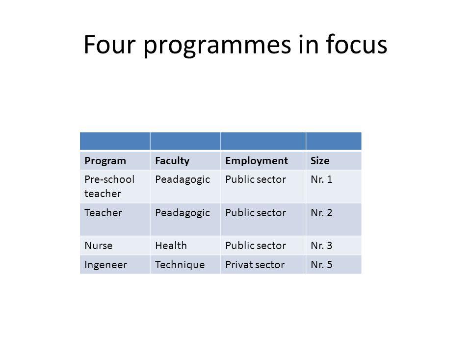 Four programmes in focus ProgramFacultyEmploymentSize Pre-school teacher PeadagogicPublic sectorNr.
