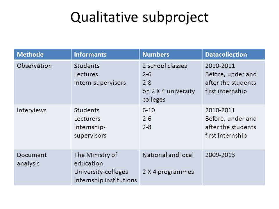 Qualitative subproject MethodeInformantsNumbersDatacollection ObservationStudents Lectures Intern-supervisors 2 school classes 2-6 2-8 on 2 X 4 university colleges 2010-2011 Before, under and after the students first internship InterviewsStudents Lecturers Internship- supervisors 6-10 2-6 2-8 2010-2011 Before, under and after the students first internship Document analysis The Ministry of education University-colleges Internship institutions National and local 2 X 4 programmes 2009-2013