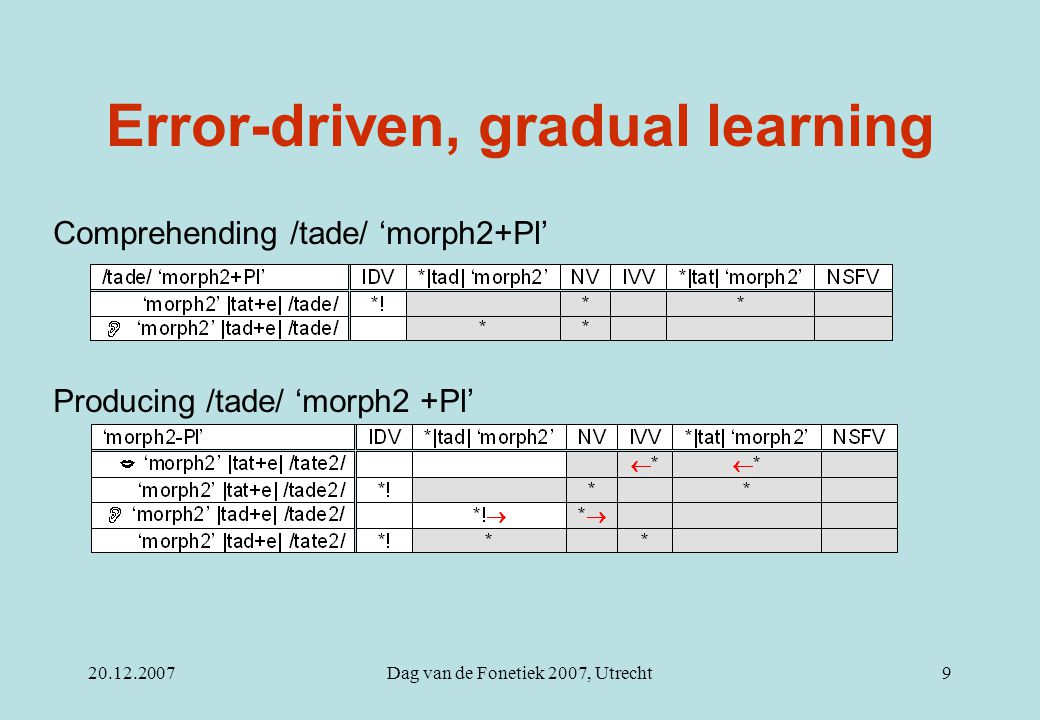 20.12.2007Dag van de Fonetiek 2007, Utrecht20 Outlook Test the model with other words (not minimal pairs) Test the model with positive lexical constraints (e.g.