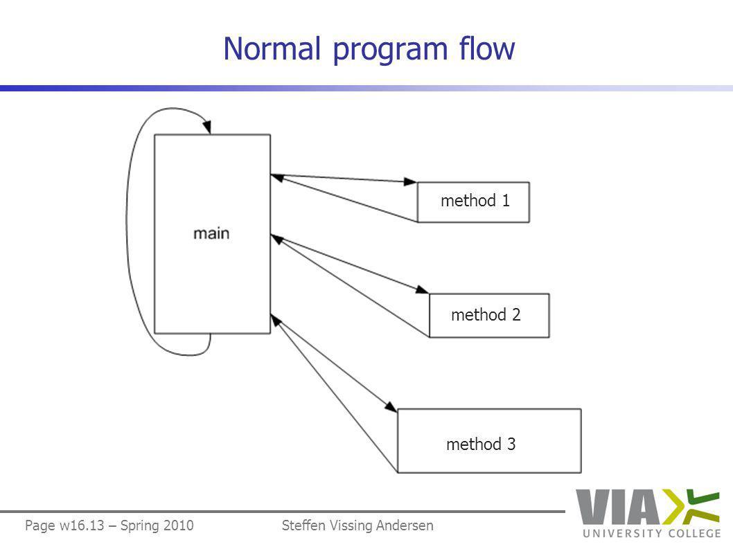 Page w16.13 – Spring 2010Steffen Vissing Andersen Normal program flow method 2 method 1 method 3