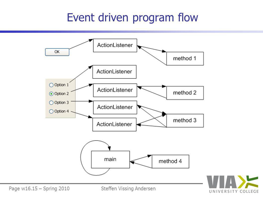 Page w16.15 – Spring 2010Steffen Vissing Andersen Event driven program flow