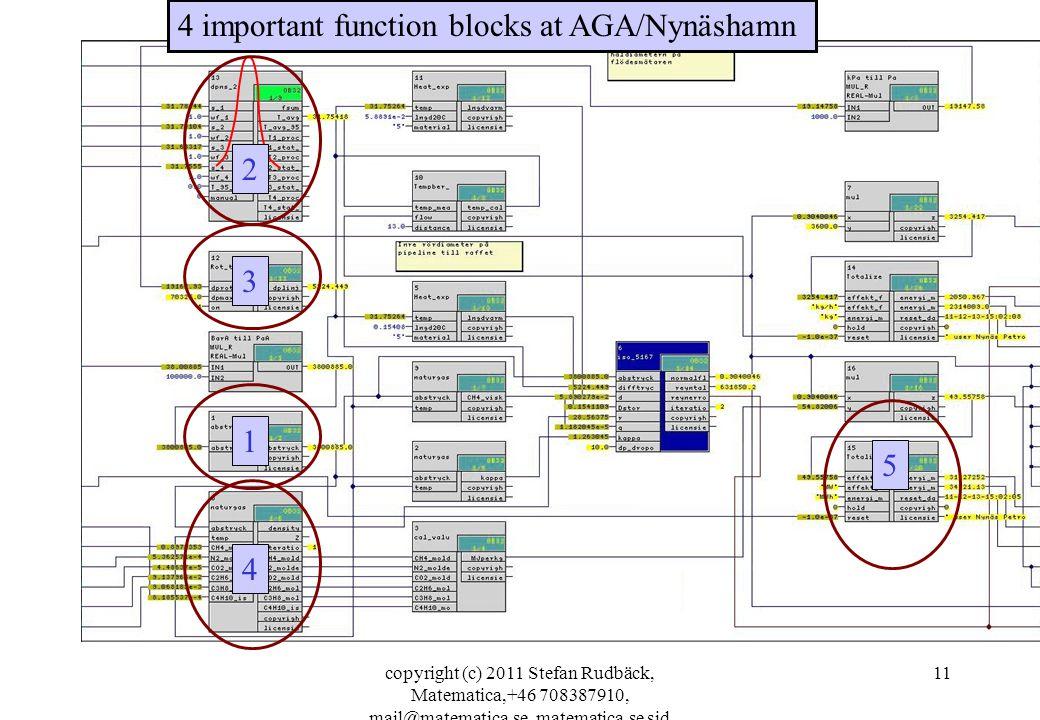 copyright (c) 2011 Stefan Rudbäck, Matematica,+46 708387910, mail@matematica.se, matematica.se sid 11 4 important function blocks at AGA/Nynäshamn 2 3 4 5 1