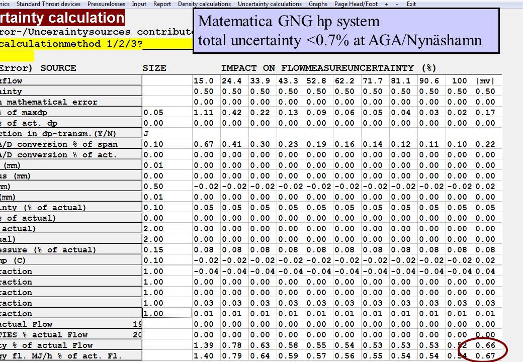 copyright (c) 2011 Stefan Rudbäck, Matematica,+46 708387910, mail@matematica.se, matematica.se sid 20 Matematica GNG hp system total uncertainty <0.7% at AGA/Nynäshamn