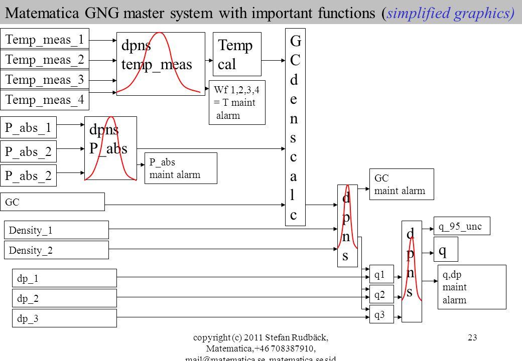 copyright (c) 2011 Stefan Rudbäck, Matematica,+46 708387910, mail@matematica.se, matematica.se sid 23 Matematica GNG master system with important functions (simplified graphics) dpns temp_meas Temp_meas_1 P_abs_1 GC Temp_meas_2 Temp_meas_3 Temp_meas_4 Temp cal Density_1 Density_2 dp_1 P_abs_2 dpns P_abs dp_2 dp_3 GCdenscalcGCdenscalc dpnsdpns q1 q3 q2 dpnsdpns q GC maint alarm P_abs maint alarm Wf 1,2,3,4 = T maint alarm q,dp maint alarm q_95_unc