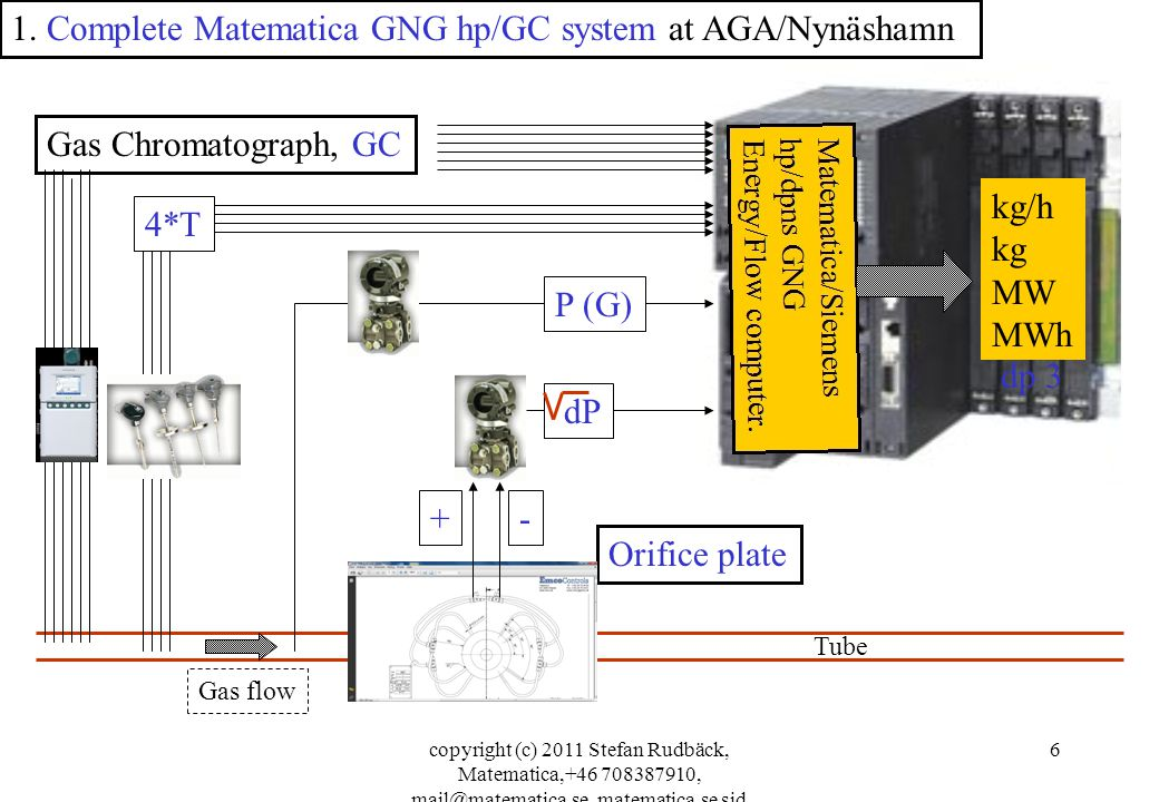 copyright (c) 2011 Stefan Rudbäck, Matematica,+46 708387910, mail@matematica.se, matematica.se sid 6 Gas Chromatograph, GC 1.