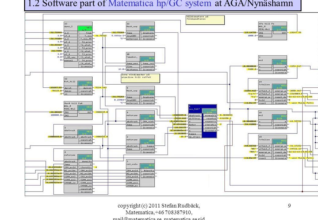copyright (c) 2011 Stefan Rudbäck, Matematica,+46 708387910, mail@matematica.se, matematica.se sid 9 1.2 Software part of Matematica hp/GC system at AGA/Nynäshamn