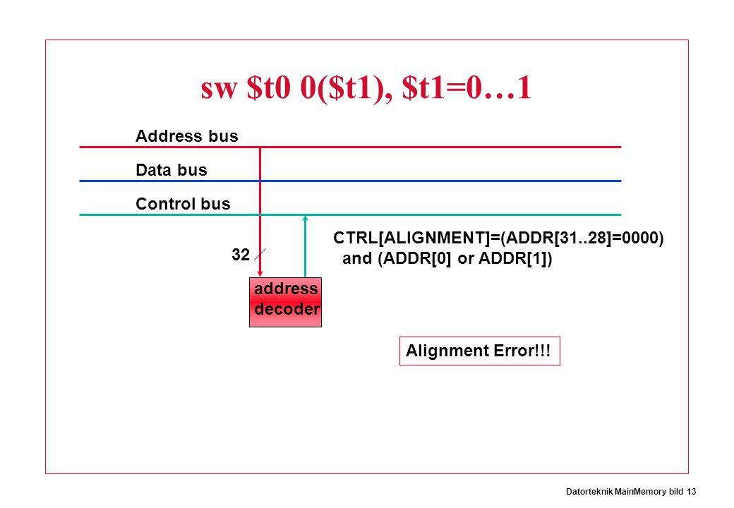 Datorteknik MainMemory bild 13 sw $t0 0($t1), $t1=0…1 Address bus Data bus Control bus 32 CTRL[ALIGNMENT]=(ADDR[31..28]=0000) and (ADDR[0] or ADDR[1]) Alignment Error!!.