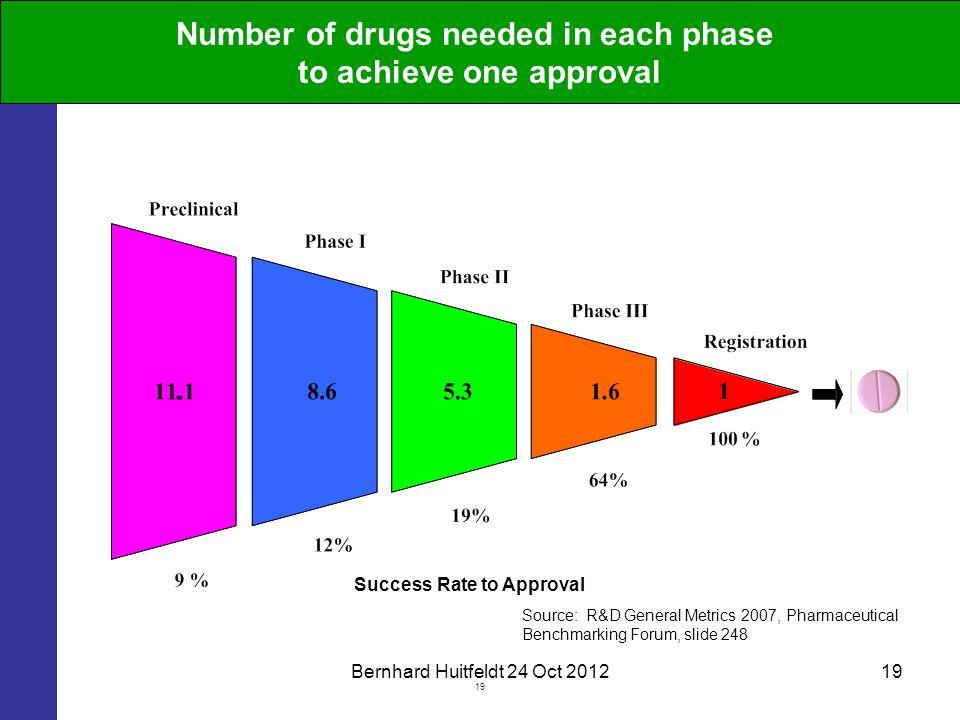 Bernhard Huitfeldt 24 Oct 201219 Source: R&D General Metrics 2007, Pharmaceutical Benchmarking Forum, slide 248 Success Rate to Approval Number of dru