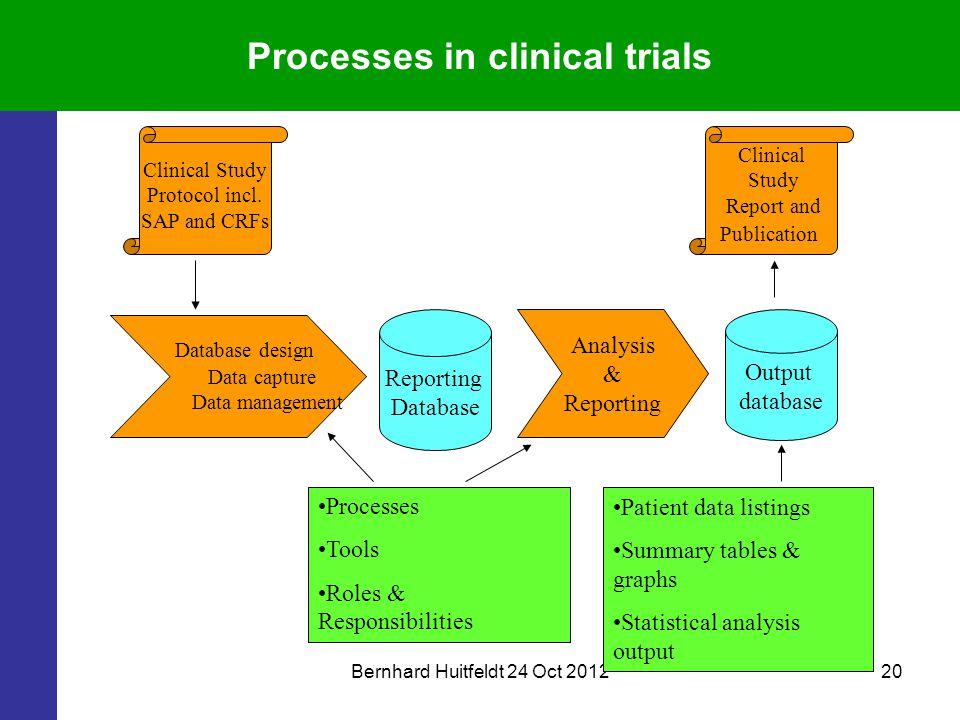 Bernhard Huitfeldt 24 Oct 201220 Processes in clinical trials Clinical Study Protocol incl. SAP and CRFs Database design Data capture Data management