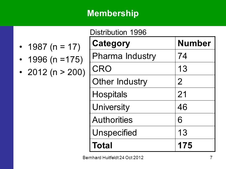 Bernhard Huitfeldt 24 Oct 20127 Membership 1987 (n = 17) 1996 (n =175) 2012 (n > 200) CategoryNumber Pharma Industry74 CRO13 Other Industry2 Hospitals21 University46 Authorities6 Unspecified13 Total175 Distribution 1996