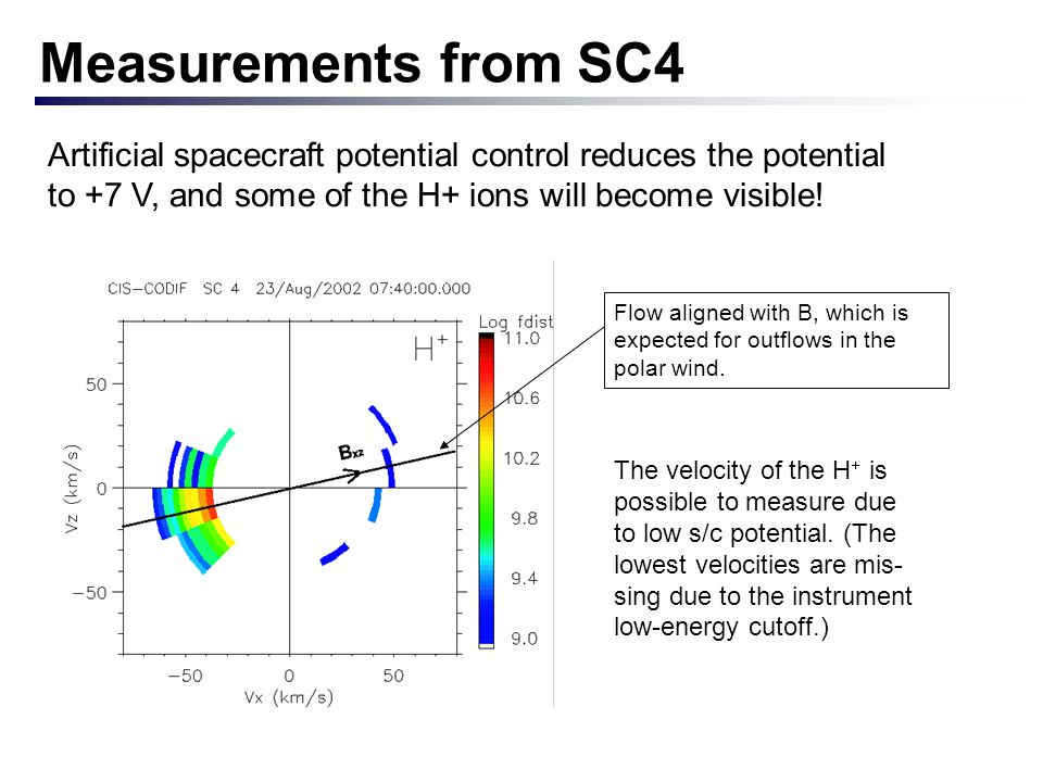 Measurements from SC4 Artificial spacecraft potential control reduces the potential to +7 V, and some of the H+ ions will become visible! Flow aligned