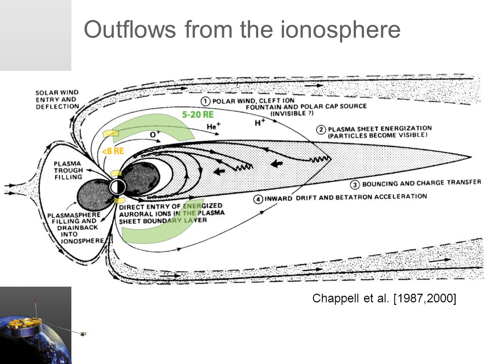 Erik Engwall May 15, 2008 Outflows from the ionosphere Chappell et al. [1987,2000]