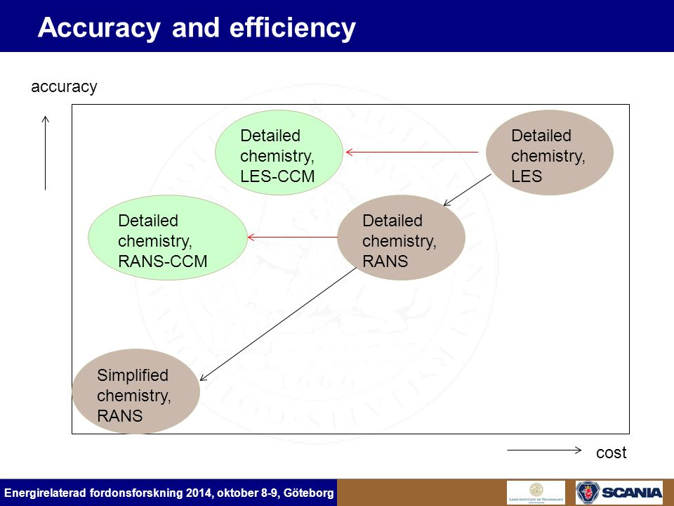Energirelaterad fordonsforskning 2014, oktober 8-9, Göteborg Accuracy and efficiency accuracy cost Detailed chemistry, LES Simplified chemistry, RANS