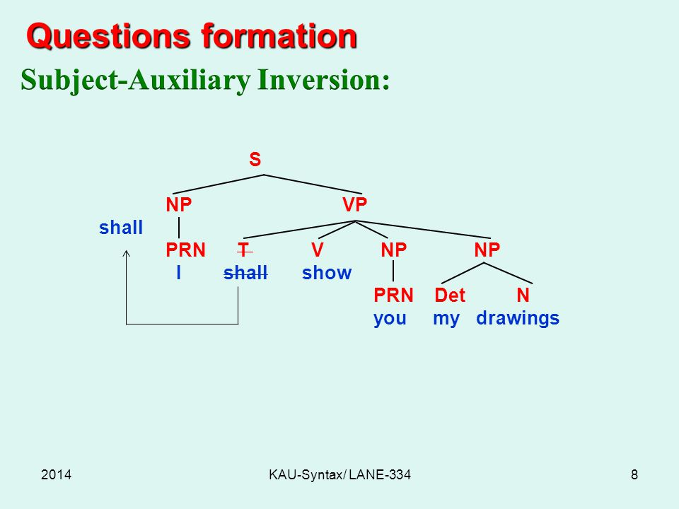 Questions formation Questions formation 2014KAU-Syntax/ LANE-3348 S NP VP shall PRN T V NP NP I shall show PRN Det N you my drawings