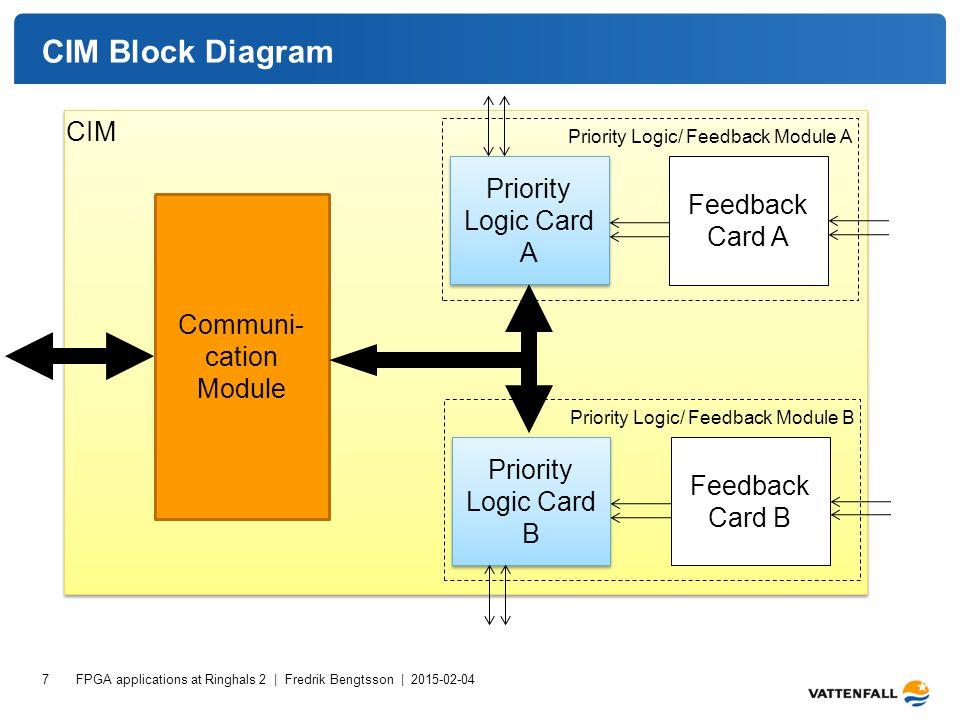 CIM Block Diagram FPGA applications at Ringhals 2 | Fredrik Bengtsson | 2015-02-04 7 Communi- cation Module Priority Logic Card A Feedback Card A Prio