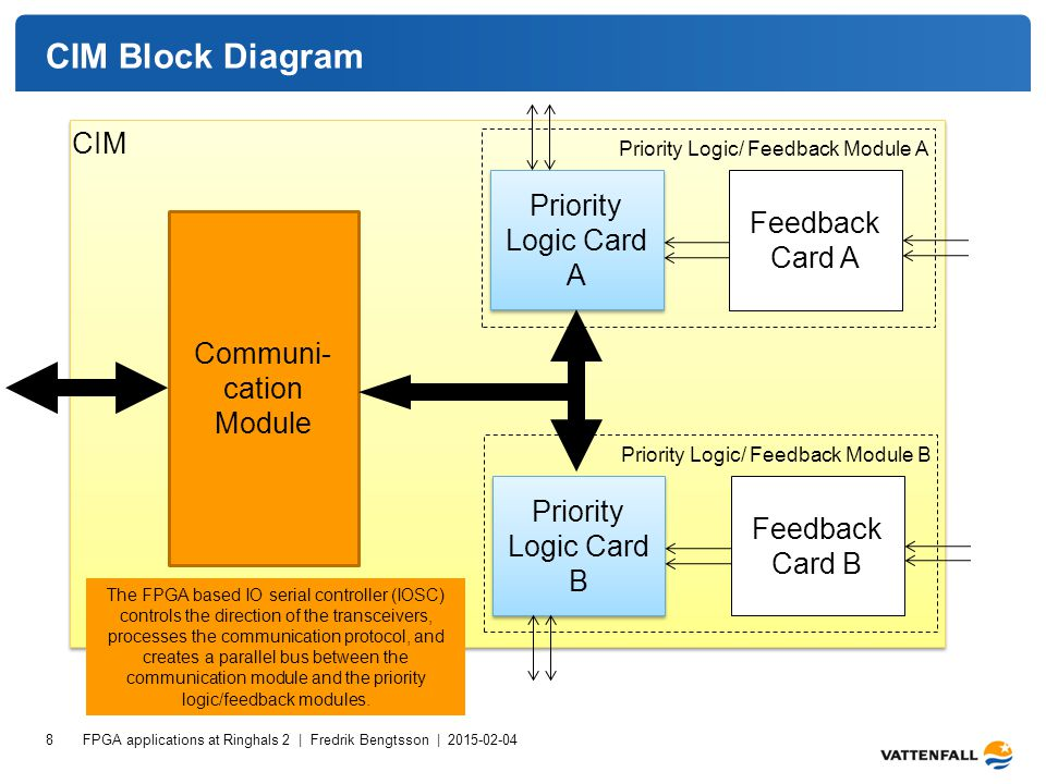 CIM Block Diagram FPGA applications at Ringhals 2 | Fredrik Bengtsson | 2015-02-04 8 Communi- cation Module Priority Logic Card A Feedback Card A Priority Logic/ Feedback Module A CIM Priority Logic Card B Feedback Card B Priority Logic/ Feedback Module B The FPGA based IO serial controller (IOSC) controls the direction of the transceivers, processes the communication protocol, and creates a parallel bus between the communication module and the priority logic/feedback modules.