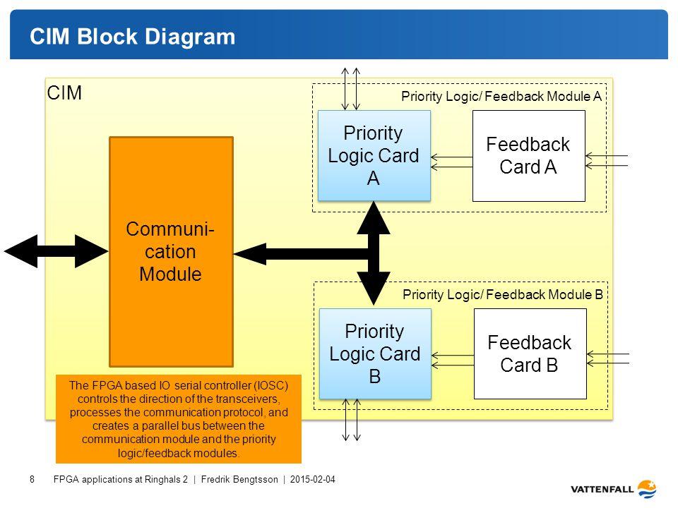 CIM Block Diagram FPGA applications at Ringhals 2 | Fredrik Bengtsson | 2015-02-04 8 Communi- cation Module Priority Logic Card A Feedback Card A Prio