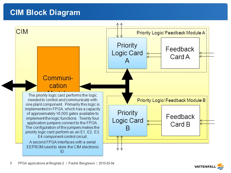 CIM Block Diagram FPGA applications at Ringhals 2 | Fredrik Bengtsson | 2015-02-04 9 Communi- cation Module Priority Logic Card A Feedback Card A Priority Logic/ Feedback Module A CIM Priority Logic Card B Feedback Card B Priority Logic/ Feedback Module B The priority logic card performs the logic needed to control and communicate with one plant component.