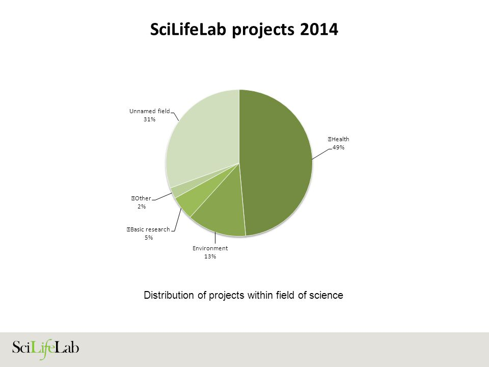 SciLifeLab projects 2014 Distribution of projects within field of science