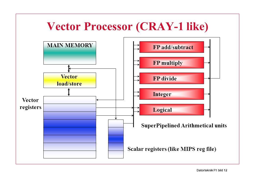 Datorteknik F1 bild 12 Vector Processor (CRAY-1 like) MAIN MEMORY Vector load/store Vector registers Scalar registers (like MIPS reg file) FP add/subtract FP multiply FP divide Integer Logical SuperPipelined Arithmetical units