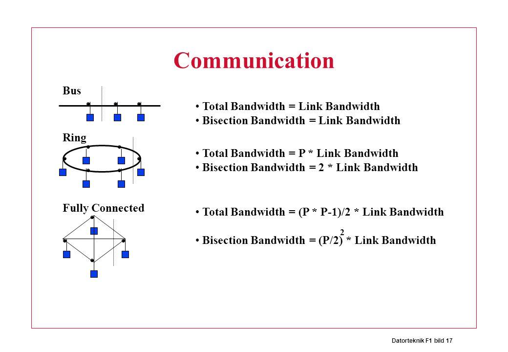 Datorteknik F1 bild 17 Communication Total Bandwidth = Link Bandwidth Bisection Bandwidth = Link Bandwidth Total Bandwidth = P * Link Bandwidth Bisection Bandwidth = 2 * Link Bandwidth Bus Ring Fully Connected Total Bandwidth = (P * P-1)/2 * Link Bandwidth Bisection Bandwidth = (P/2) * Link Bandwidth 2