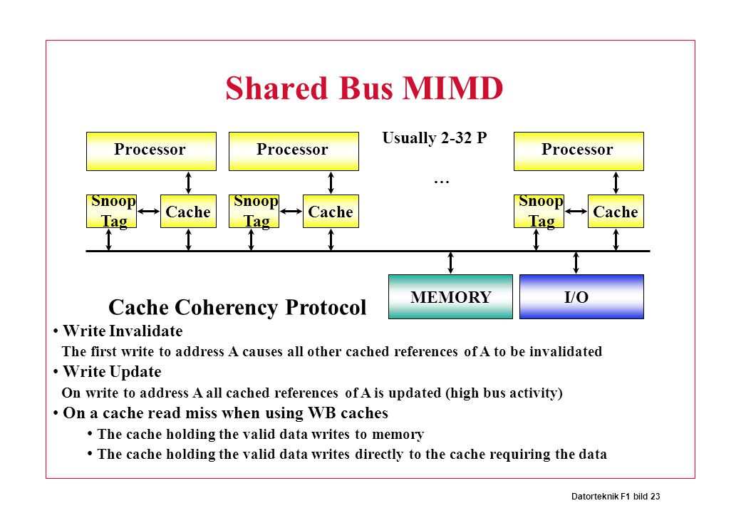 Datorteknik F1 bild 23 Shared Bus MIMD Processor Cache Snoop Tag Processor Cache Snoop Tag Processor Cache Snoop Tag … Usually 2-32 P MEMORYI/O Cache Coherency Protocol Write Invalidate The first write to address A causes all other cached references of A to be invalidated Write Update On write to address A all cached references of A is updated (high bus activity) On a cache read miss when using WB caches The cache holding the valid data writes to memory The cache holding the valid data writes directly to the cache requiring the data