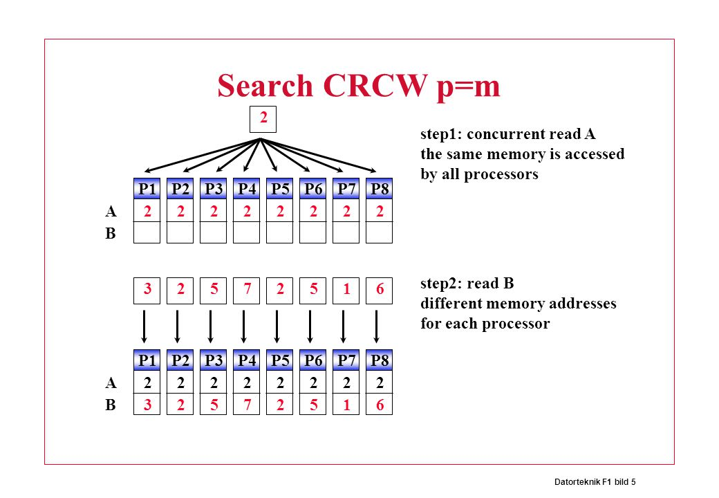 Datorteknik F1 bild 5 Search CRCW p=m 32572516 2 step1: concurrent read A the same memory is accessed by all processors P1P2P3P4P5P6P7P8 22222222 step
