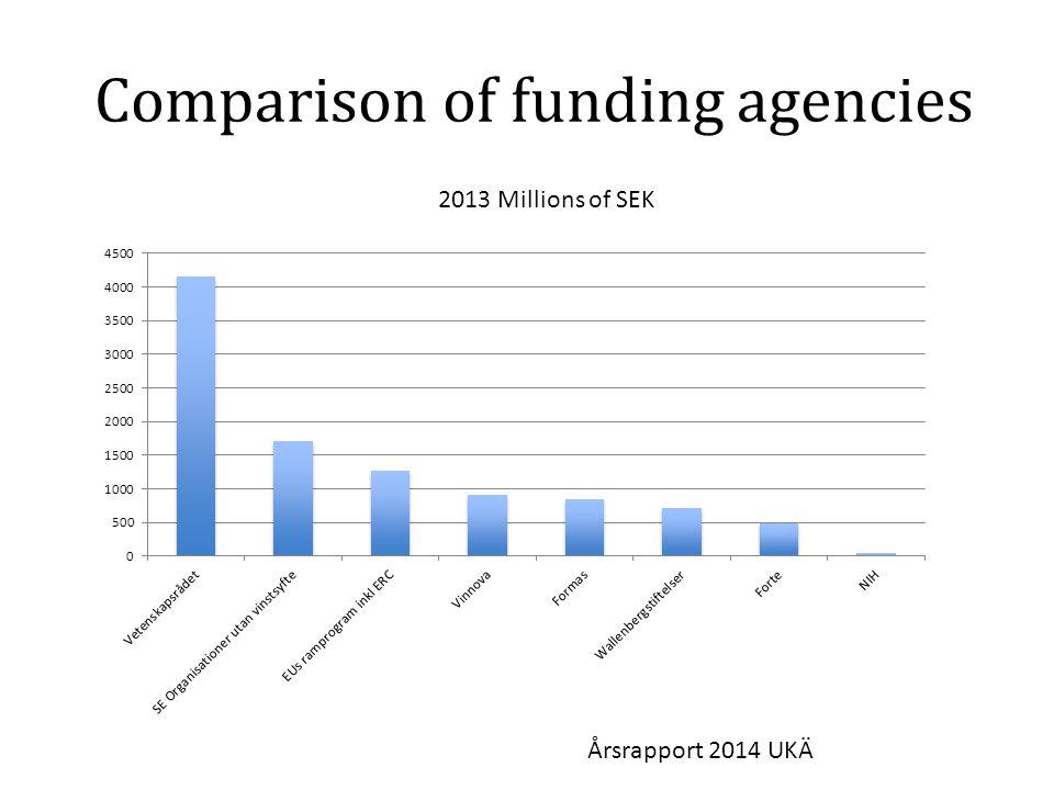 Comparison of funding agencies 2013 Millions of SEK Årsrapport 2014 UKÄ