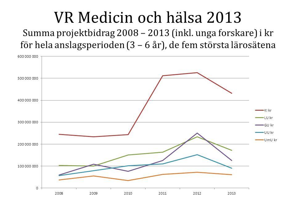 VR Medicin och hälsa 2013 Summa projektbidrag 2008 – 2013 (inkl.