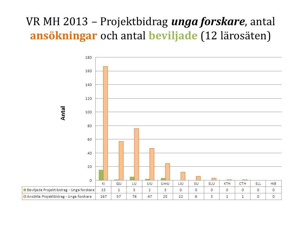 VR MH 2013 – Projektbidrag unga forskare, antal ansökningar och antal beviljade (12 lärosäten)