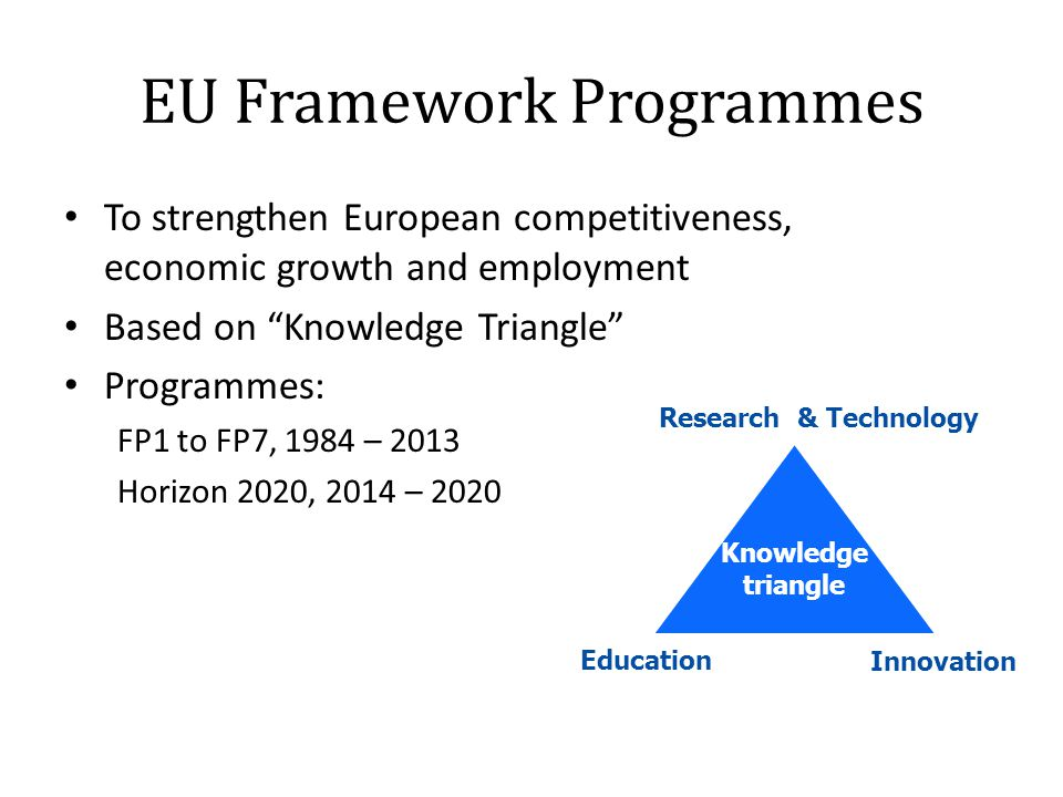 "EU Framework Programmes To strengthen European competitiveness, economic growth and employment Based on ""Knowledge Triangle"" Programmes: FP1 to FP7, 1"