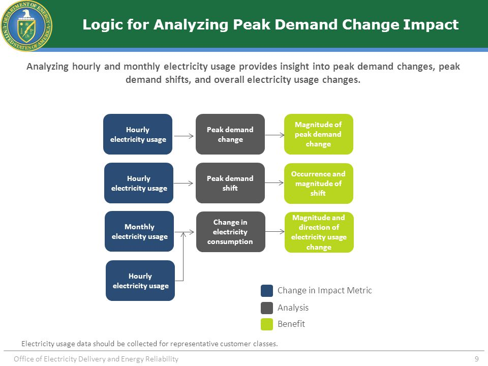 Office of Electricity Delivery and Energy Reliability 9 Logic for Analyzing Peak Demand Change Impact Analyzing hourly and monthly electricity usage p