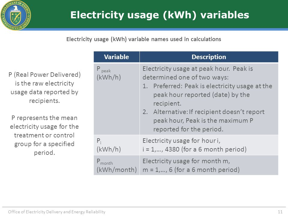 Office of Electricity Delivery and Energy Reliability 11 Electricity usage (kWh) variables Electricity usage (kWh) variable names used in calculations