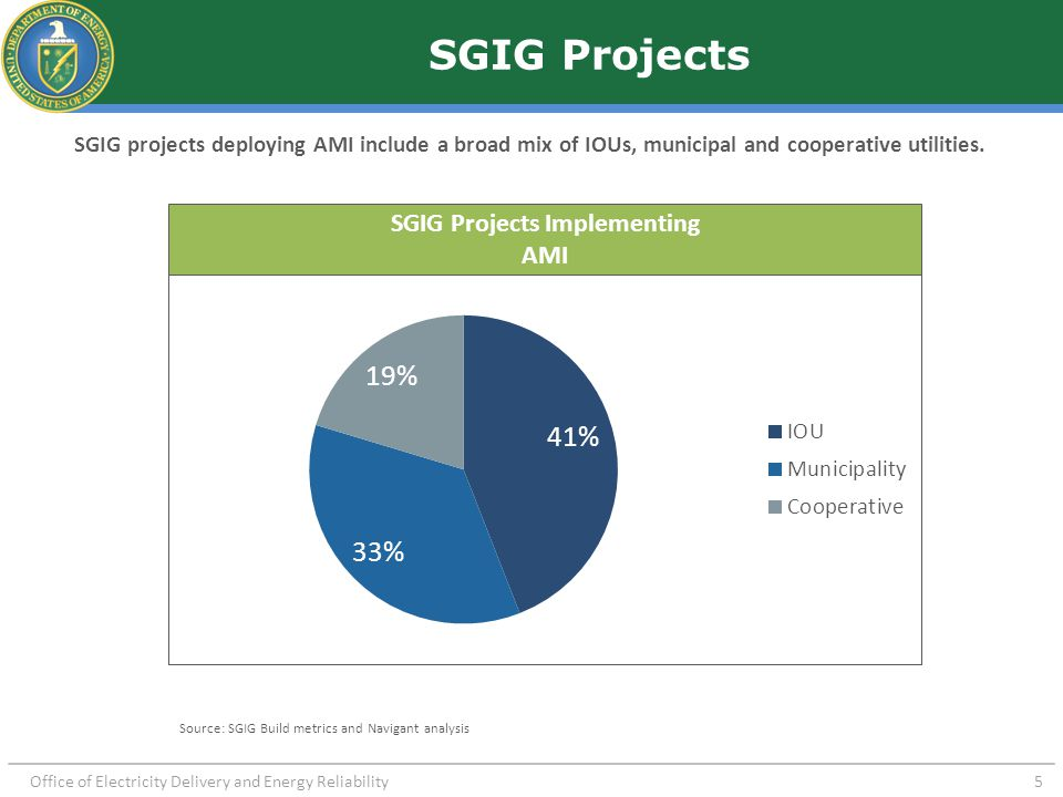 Office of Electricity Delivery and Energy Reliability 5 SGIG Projects SGIG projects deploying AMI include a broad mix of IOUs, municipal and cooperati