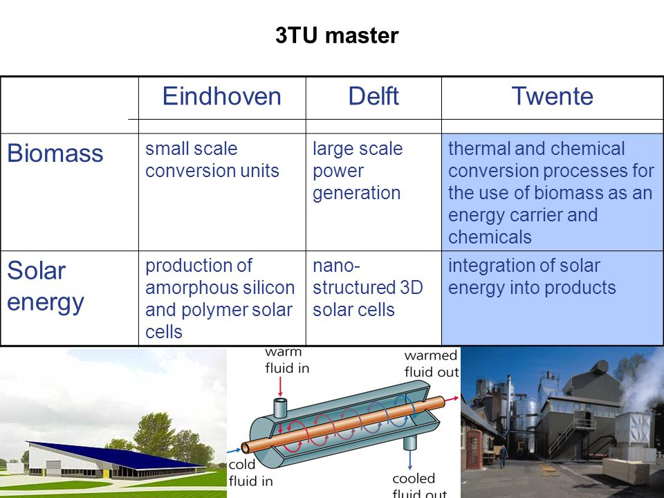 EindhovenDelftTwente Biomass small scale conversion units large scale power generation thermal and chemical conversion processes for the use of biomass as an energy carrier and chemicals Solar energy production of amorphous silicon and polymer solar cells nano- structured 3D solar cells integration of solar energy into products 3TU master