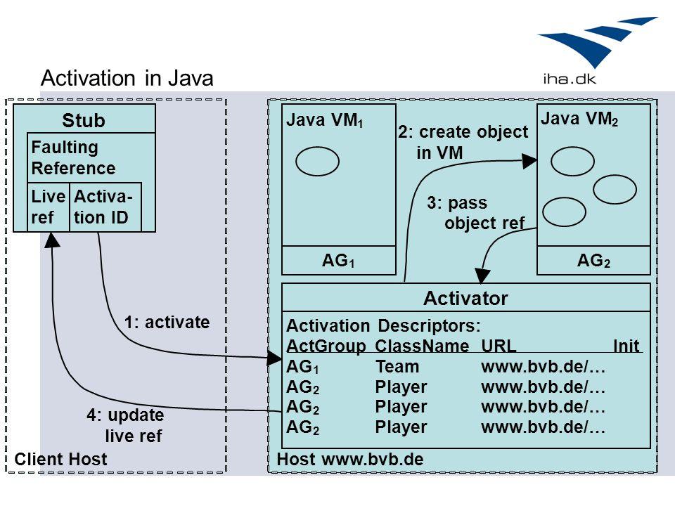 Activation in Java Client Host Stub Faulting Reference Live ref Hostwww.bvb.de Activa- tion ID Activator Activation Descriptors: ActGroup ClassName UR